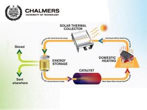 kkk_Energia-solare-fluido-solare-termico
